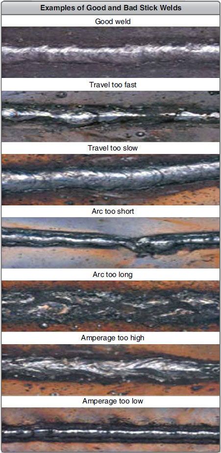 Figure 5-31. Examples of good and bad stick welds.