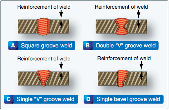 Figure 5-36. Groove welds on butt joints in the flat position.
