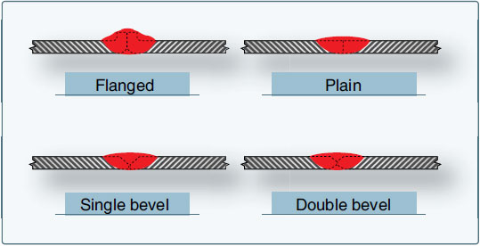 Figure 5-41. Types of butt joints.