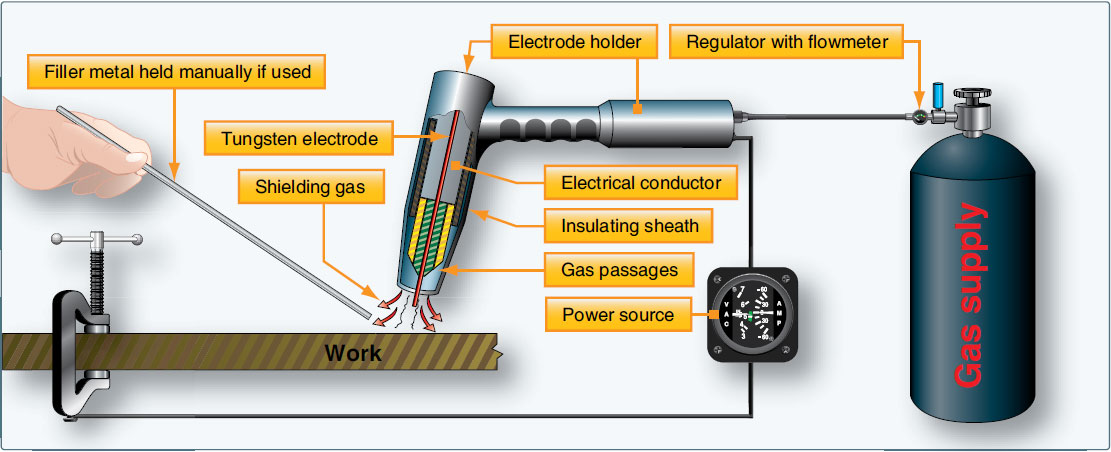 Figure 5-8. Typical setup for TIG welding.