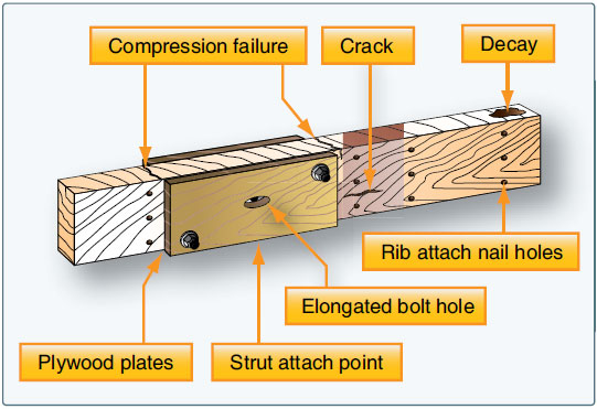 Figure 6-8. Areas likely to incur structural damage.