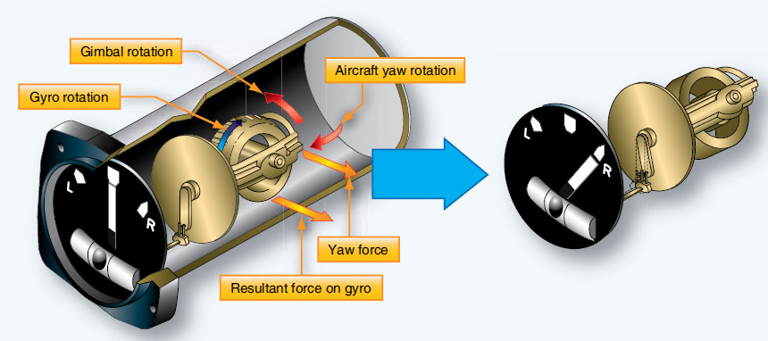 Figure 10-106. The turn-and-slip indicator's gyro reaction to the turning force in a right hand turn. The yaw force results in a force on the gyro 90° around the rotor in the direction it is turning due to precession. This causes the top of the rotor to tilt to the left. Through connecting linkage, the pointer tilts to the right.