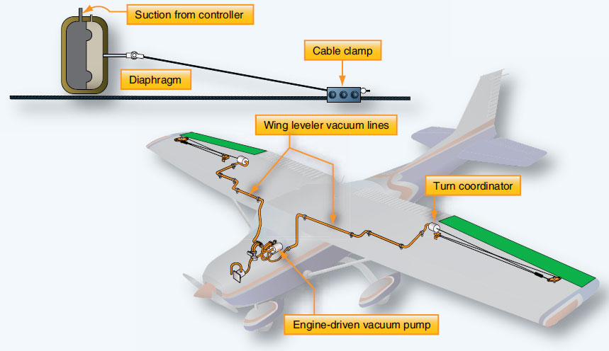 Figure 10-107. The wing leveler system on a small aircraft is a vacuum-operated single-axis autopilot. Only the ailerons are controlled. The aircraft's turn coordinator is the sensing element. Vacuum from the instrument vacuum system is metered to the diaphragm cable actuators to move the ailerons when the turn coordinator senses roll.