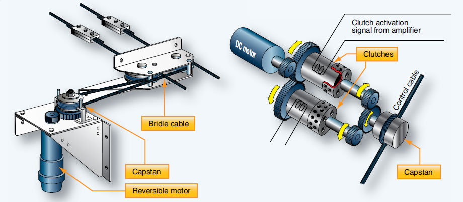 Figure 10-109. A reversible motor with capstan and bridle cable (left), and a single-direction constant motor with clutches that drive the output shafts and control cable in opposite directions (right).