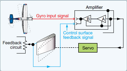 Figure 10-111. Basic function of an analog autopilot system including follow-up or feedback signal.