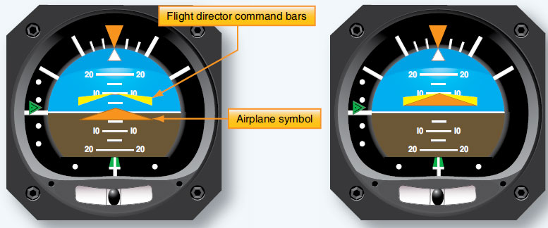 Figure 10-114. The fight director command bar signals the pilot how to steer the aircraft for a maneuver. By flying the aircraft so the triangular airplane symbol fits into the command bar, the pilot performs the maneuver calculated by the flight director. The instrument shown on the left is commanding a climb while the airplane is flying straight and level. The instrument on the right shows that the pilot has accomplished the maneuver.