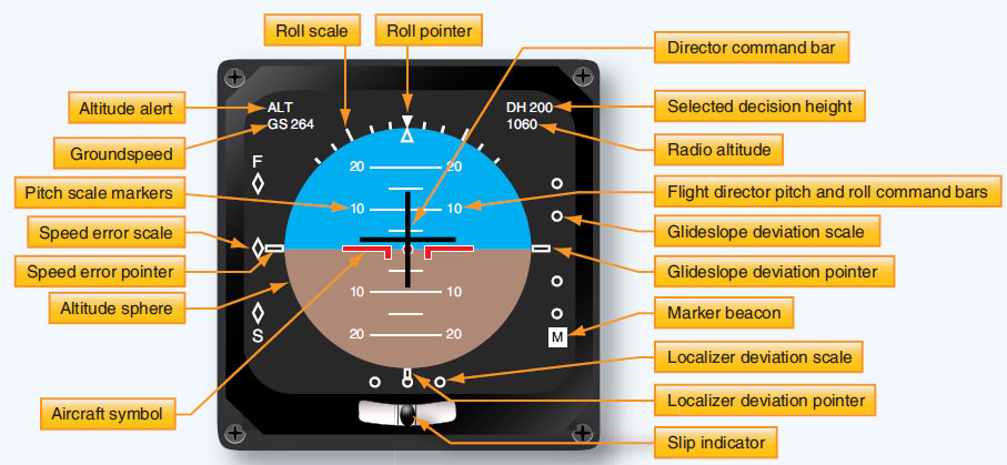 Figure 10-115. Some of the many parameters and features of an electronic attitude director indicator (EADI).