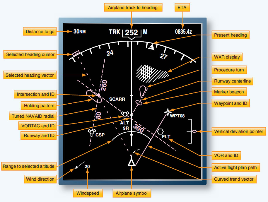 Figure 10-116. An EHSI presents navigational information for the entire flight. The pilot selects the mode most useful for a particular phase of flight, ranging from navigational planning to instrument approach to landing. The MAP mode is used during most of the flight.