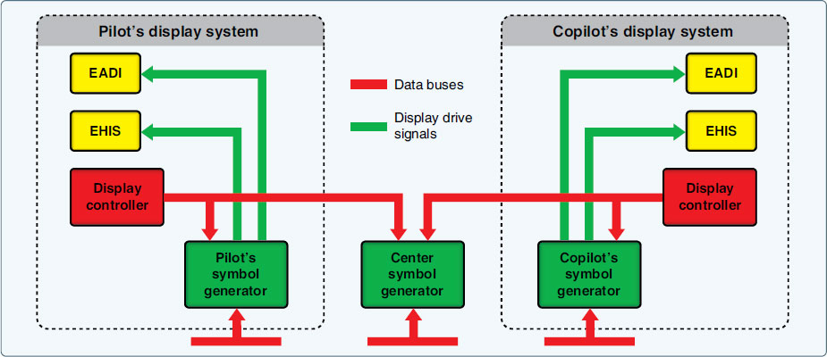 Figure 10-118. A simplified diagram of an EFIS system. The EADI and EHSI displays are CRT units in earlier systems. Modern systems use digital displays, sometimes with only one multifunctional display unit replacing the two shown. Independent digital processors can also be located in a single unit to replace the three separate symbol generators.