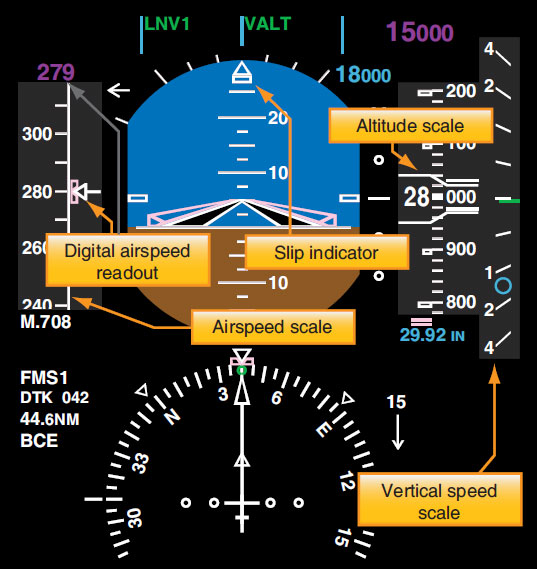 Figure 10-119. An EFIS EADI displays an airspeed scale to the left of the horizon sphere and an altimeter and vertical speed scale to the right. The slip indicator is the small rectangle under the direction triangles at the top. This EFIS display presents all of the flight information in the conventional cockpit basic T.
