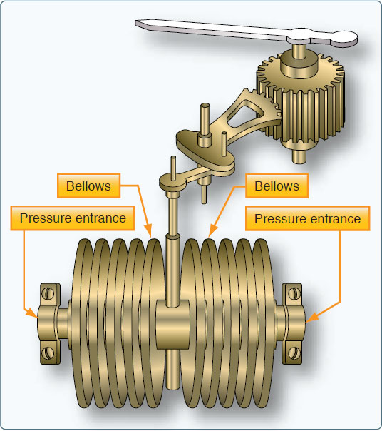 Figure 10-12. A bellows unit in a differential pressure gauge compares two different pressure values. End movement of the bellows away from the side with the highest pressure input occurs when the pressures in the bellows are not equal. The indicator linkage is calibrated to display the difference.