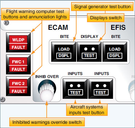 Figure 10-123. An ECAM maintenance panel used for testing and annunciating faults in the ECAM system.