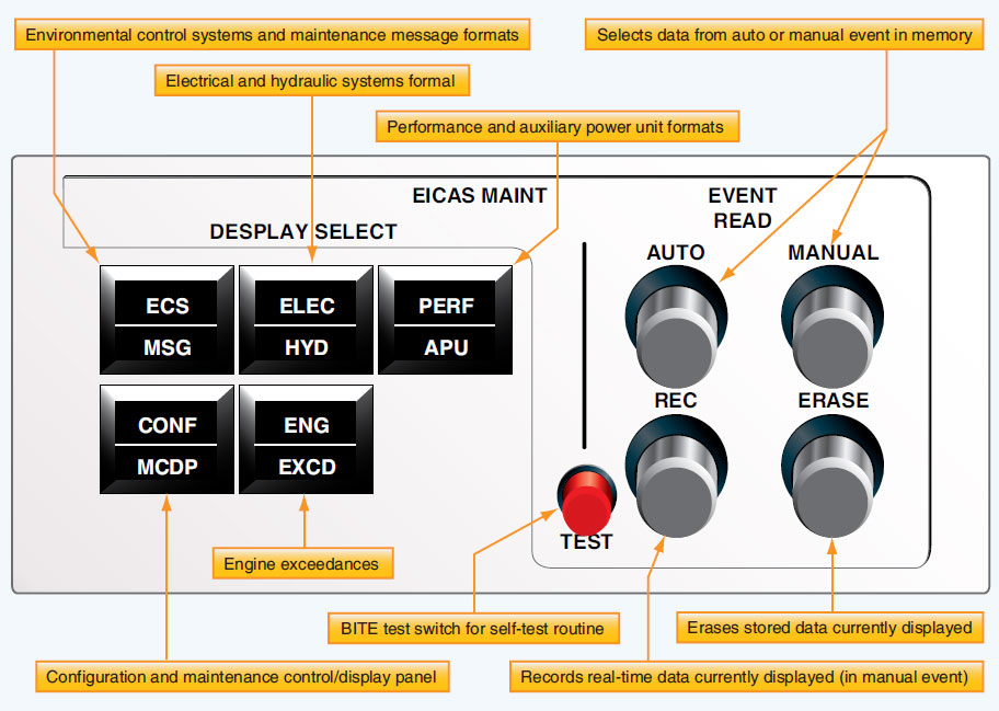 Figure 10-125. The EICAS maintenance control panel is for the exclusive use of technicians.