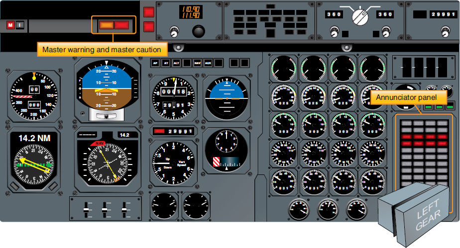 Figure 10-128. The centralized analog annunciator panel has indicator lights from systems and components throughout the aircraft. It is supported by the master caution system.