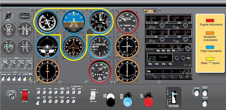 Figure 10-134. Flight instruments directly in front of the pilot, engine instruments to the left and right, and navigation instruments and radios primarily to the right, which is the center of the instrument panel. This arrangement is commonly on light aircraft to be flown by a single pilot.