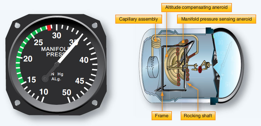 Figure 10-16. An analog manifold pressure indicator instrument dial calibrated in inches of mercury (left). The internal workings of an analog manifold pressure gauge are shown on the right. Air from the intake manifold surrounds the aneroid causing it to deflect and indicate pressure on the dial through the use of linkage to the pointer (right).