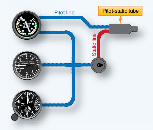 Figure 10-22. A simple pitot-static system is connected to the primary flight instruments.