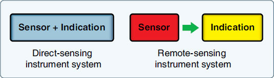 Figure 10-3. There are two parts to any instrument system—the sensing mechanism and the display mechanism.