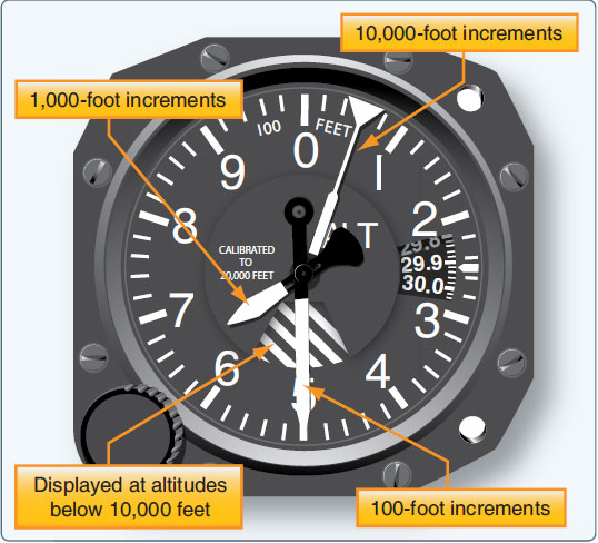 Figure 10-32. A sensitive altimeter with three pointers and a crosshatched area displayed during operation below 10,000 feet.