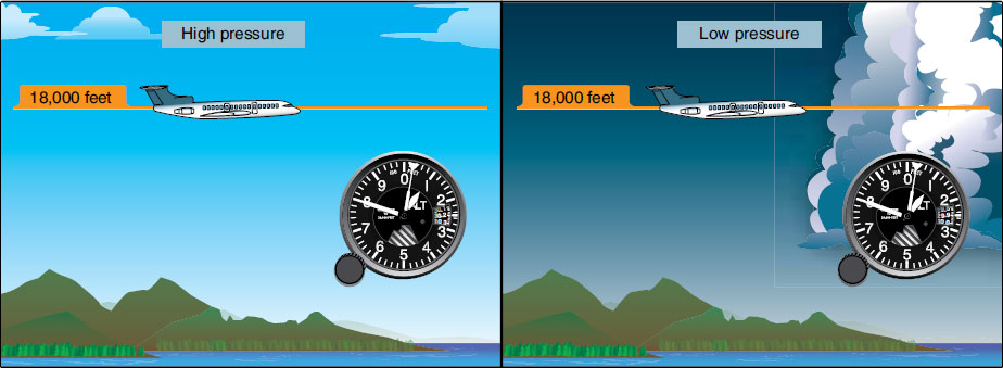 Figure 10-35. Above 18,000 feet MSL, all aircraft are required to set 29.92 as the reference pressure in the Kollsman window. The altimeter then reads pressure altitude. Depending on the atmospheric pressure that day, the true or actual altitude of the aircraft may be above or below what is indicated (pressure altitude).