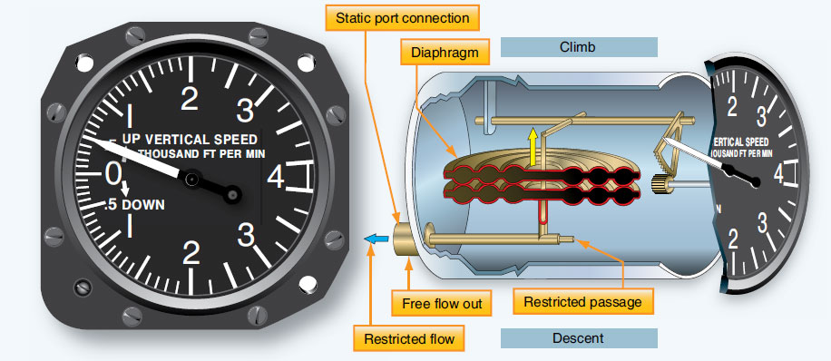 Figure 10-39. The VSI is a differential pressure gauge that compares free-flowing static air pressure in the diaphragm with restricted static air pressure around the diaphragm in the instrument case.