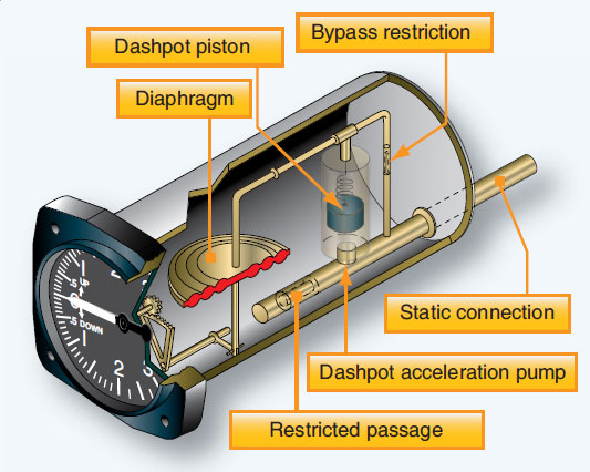 Figure 10-40. The small dashpot in this IVSI reacts abruptly to a climb or descent pumping air into or out of the diaphragm causing an instantaneously vertical speed indication.