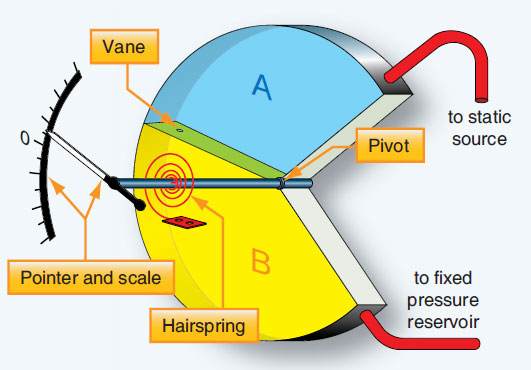 Figure 10-41. A variometer uses differential pressure to indicate vertical speed. A rotating vane separating two chambers (one with static pressure, the other with a fixed pressure reservoir), moves the pointer as static pressure changes.