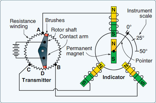 Figure 10-47. A schematic of a DC selsyn synchro remote indicating system.