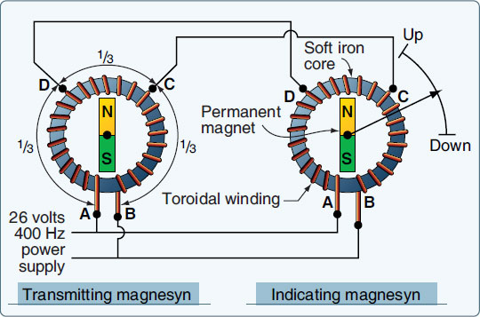 Figure 10-49. A magnasysn synchro remote-indicating system uses AC. It has permanent magnet rotors in the transmitter and indictor.