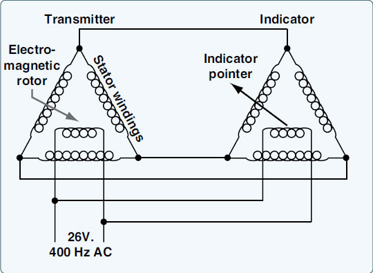 Figure 10-50. An autosyn remote-indicating system utilizes the interaction between magnetic fields set up by electric current flow to position the indicator pointer.