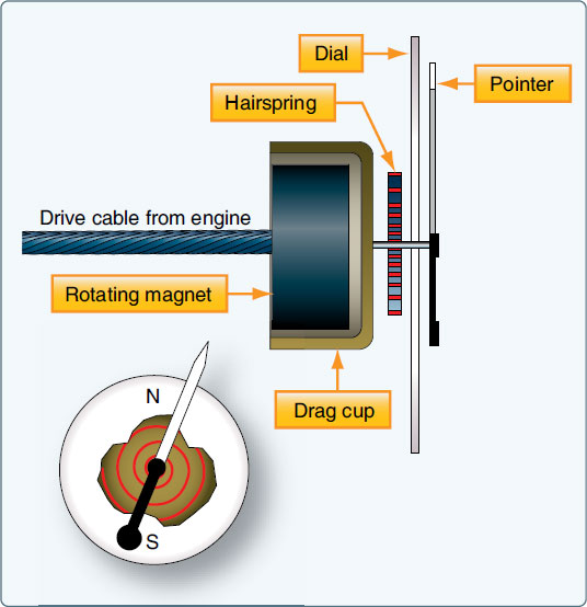 Figure 10-54. A simplified magnetic drag cup tachometer indicating device.