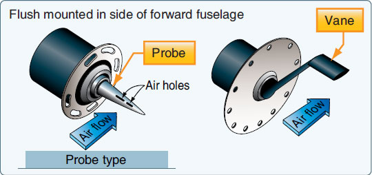 Figure 10-64. A slotted AOA probe and an alpha vane.