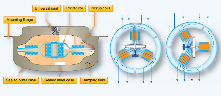 Figure 10-82. As the aircraft turns in the earth's magnetic field, the lines of flux flow lines vary through the permeable core of flux gate, creating variable voltages at the three pickoffs.