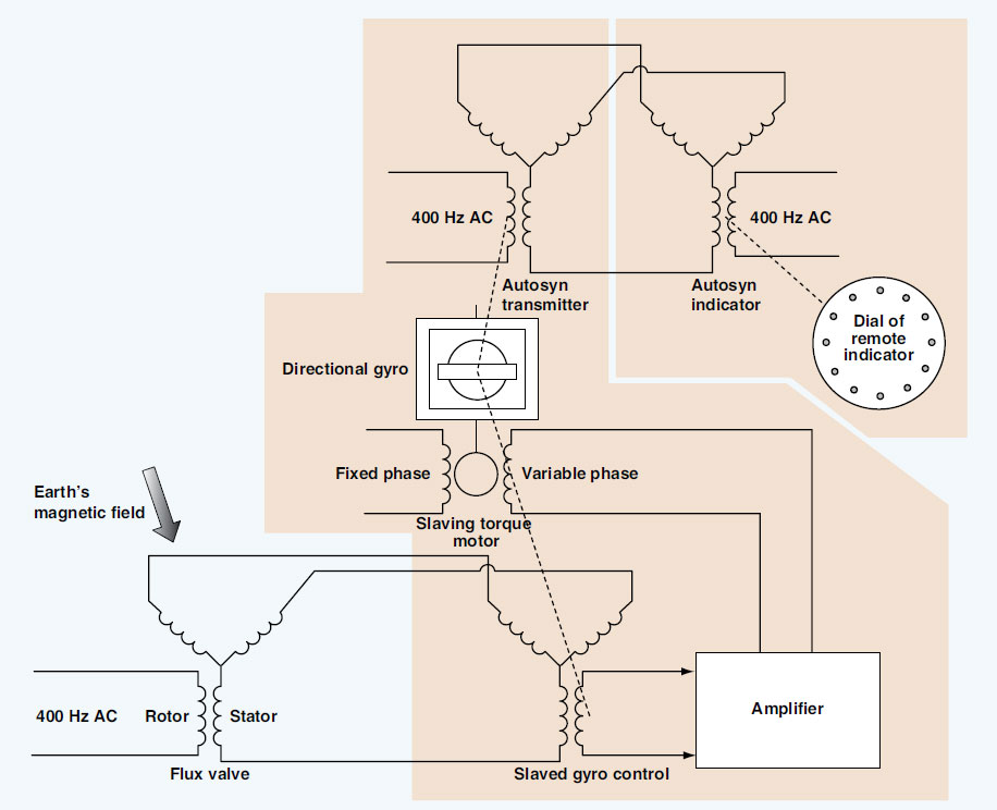 Figure 10-83. A simplified schematic of a flux gate, or slaved gyro, compass system.
