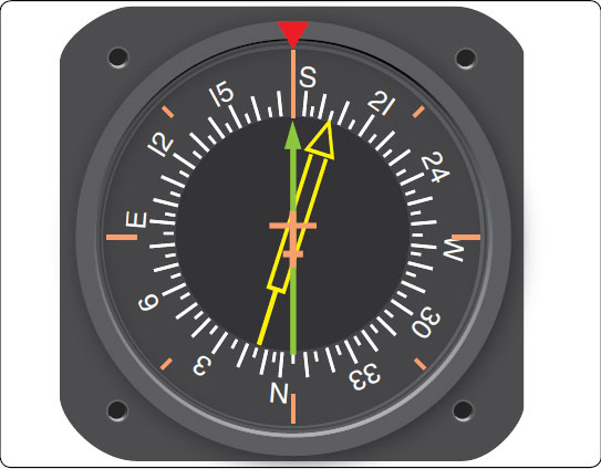 Figure 10-85. A radio magnetic indicator (RMI) combines a slaved gyro heading indication (red triangle at top of gauge) with magnetic bearing information to a VOR station (solid pointer) and an ADF station (hollow pointer).