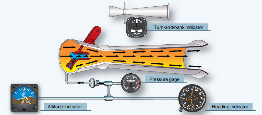 Figure 10-87. Simple venturi tube systems for powering gyroscopic instruments.