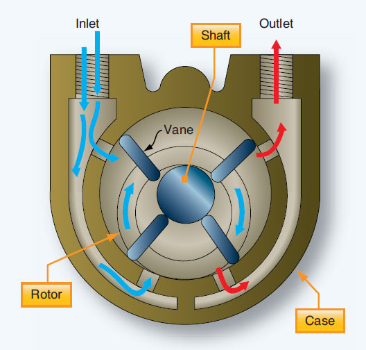 Figure 10-88. Cutaway view of a vane-type engine-driven vacuum pump used to power gyroscopic instruments.