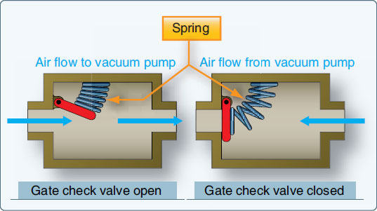 Figure 10-90. Gate check valve used to prevent vacuum system damage from engine backfire.