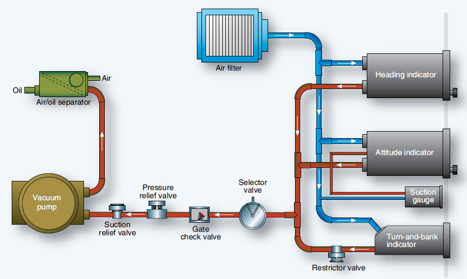 Figure 10-91. A typical pump-driven vacuum system for powering gyroscopic instruments.