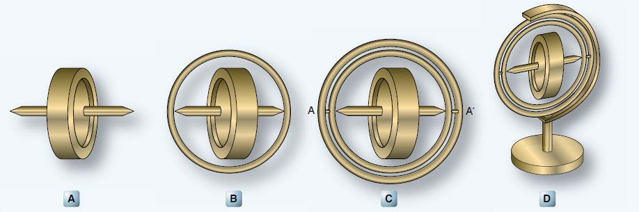 Figure 10-93. Gyroscopes.