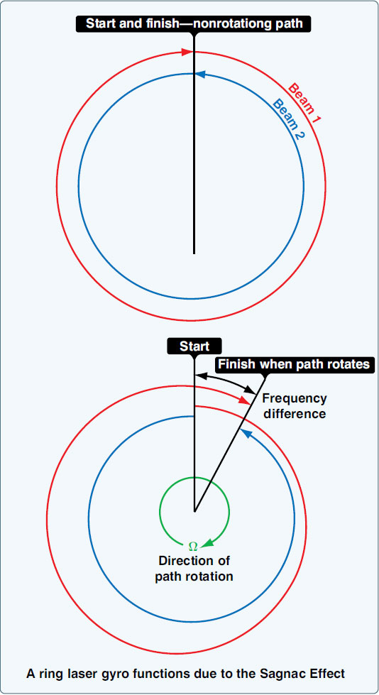 Figure 10-96. Light traveling in opposite directions around a nonrotating path arrives at the end of the loop at the same time (top). When the path rotates, light traveling with the rotation must travel farther to complete one loop. Light traveling against the rotation completes the loop sooner (bottom).