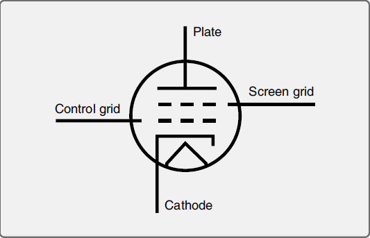 Figure 11-10. A tetrode is a four element electron control valve vacuum tube including a cathode, a plate, a control grid, and a screen grid.