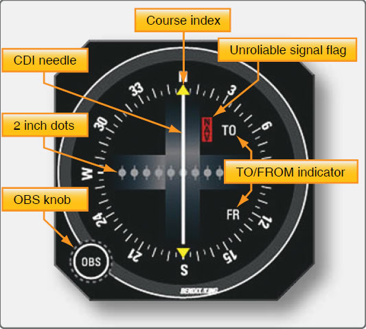 Figure 11-101. A traditional VOR gauge, also known as a course deviation indicator (CDI) or an omni-bearing selector(OBS).