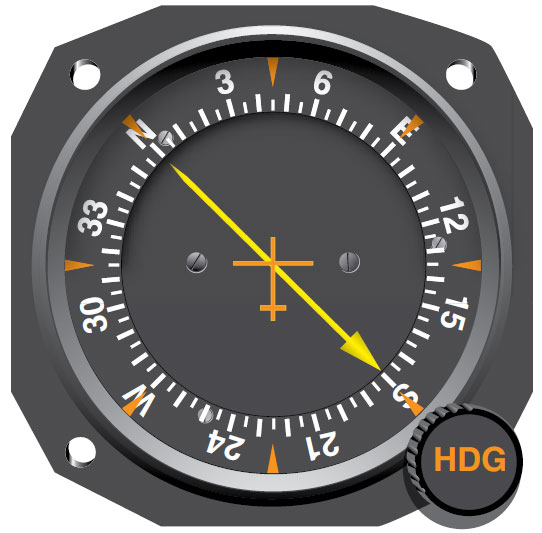 Figure 11-104. A movable card ADF indicator can be rotated to put the aircraft's heading at the top of the scale. The pointer then points to the magnetic bearing the ADF broadcast antenna.