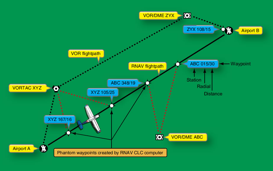 Figure 11-123. The pilot uses the aircraft's course deviation indicator to fly to and from RNAV phantom waypoints created by computer. This allows direct routes to be created and flown rather than flying from VOR to VOR.