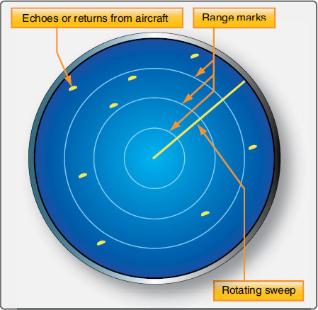Figure 11-126. A plan position indicator (PPI) for ATC primary radar locates target aircraft on a scaled field.