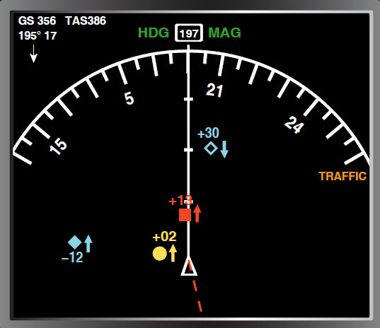 Figure 11-133. TCAS information displayed on a multifunction display. An open diamond indicates a target; a solid diamond represents a target that is within 6 nautical miles of 1,2000 feet vertically. A yellow circle represents a target that generates a TA (25-48 seconds before contact). A red square indicates a target that generates an RA in TCAS II (contact within 35 seconds). A (+) indicates the target aircraft is above and a (-) indicates it is below. The arrows show if the target is climbing or descending.