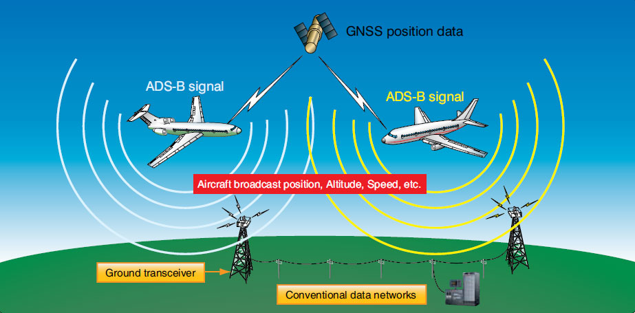 Figure 11-136. ADS-B OUT uses satellites to identify the position aircraft. This position is then broadcast to other aircraft and to ground stations along with other flight status information.