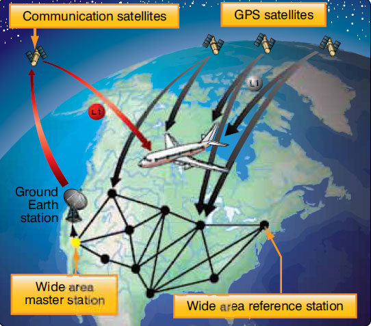 Figure 11-154. The wide area augmentation system (WAAS) is used to refine GPS positions to a greater degree of accuracy. A WAAS enabled GPS receiver is required for its use as corrective information is sent from geostationary satellites directly to an aircraft's GPS receiver for use.