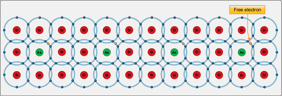 Figure 11-17. Silicon atoms doped with arsenic form a lattice work of covalent bonds. Free electrons exist in the material from the arsenic atom's 5th valence electron. These are the electrons that flow when the semiconductor material, known as N-type or donor material, is conducting.